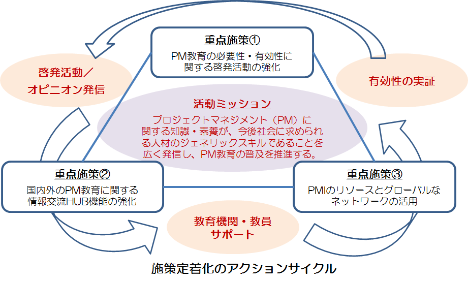 https://www.pmi-japan.org/session/img/GlobalEducVision.png